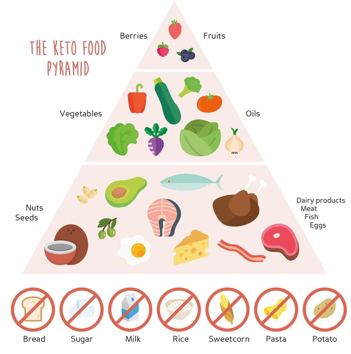 Aliments diète cétogène