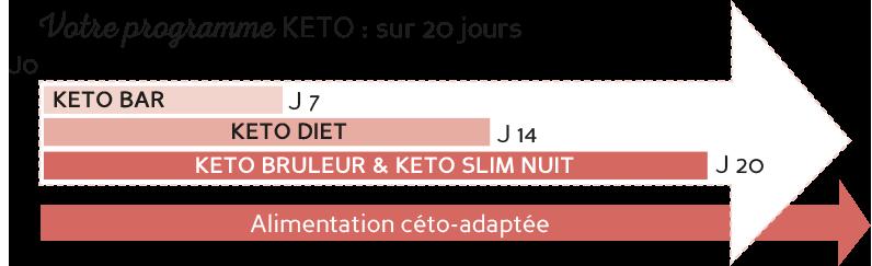 Programme KETO